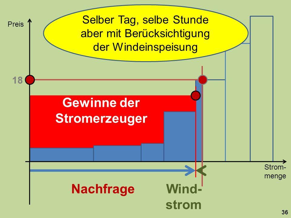 Strom- menge Preis 36 Nachfrage 18 Wind- strom Selber Tag, selbe Stunde aber mit Berücksichtigung der Windeinspeisung Gewinne der Stromerzeuger