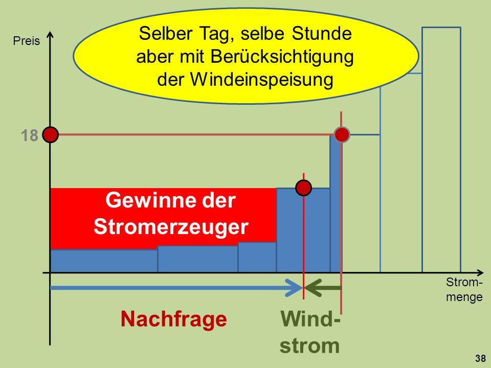 Strom- menge Preis 38 Nachfrage 18 Wind- strom Selber Tag, selbe Stunde aber mit Berücksichtigung der Windeinspeisung Gewinne der Stromerzeuger
