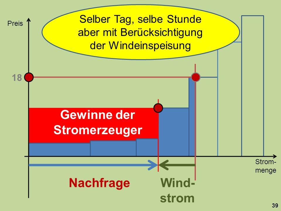 Strom- menge Preis 39 Nachfrage 18 Wind- strom Selber Tag, selbe Stunde aber mit Berücksichtigung der Windeinspeisung Gewinne der Stromerzeuger