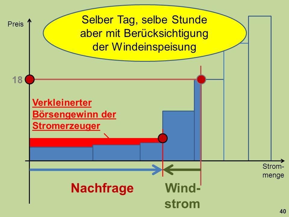 Strom- menge Preis 40 Nachfrage 18 Wind- strom Selber Tag, selbe Stunde aber mit Berücksichtigung der Windeinspeisung Verkleinerter Börsengewinn der Stromerzeuger