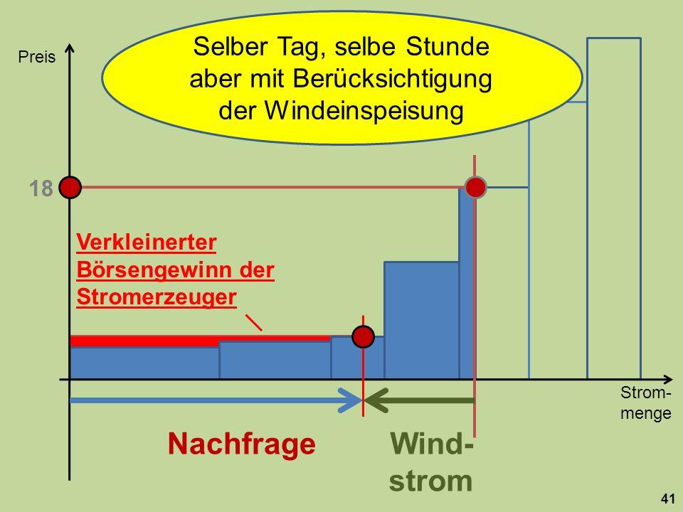 Strom- menge Preis 41 Nachfrage 18 Wind- strom Selber Tag, selbe Stunde aber mit Berücksichtigung der Windeinspeisung Verkleinerter Börsengewinn der Stromerzeuger