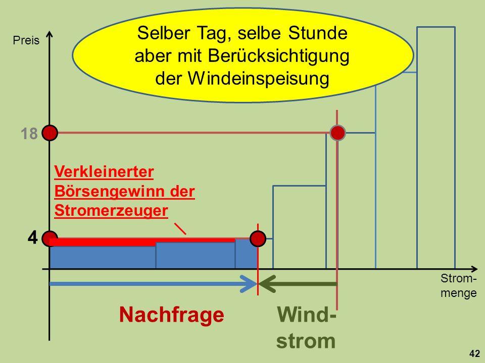 Strom- menge Preis 42 Nachfrage 18 Wind- strom Selber Tag, selbe Stunde aber mit Berücksichtigung der Windeinspeisung 4 Verkleinerter Börsengewinn der Stromerzeuger