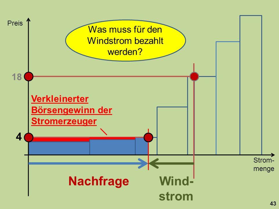 Strom- menge Preis 43 Nachfrage 18 Wind- strom 4 Was muss für den Windstrom bezahlt werden? Verkleinerter Börsengewinn der Stromerzeuger