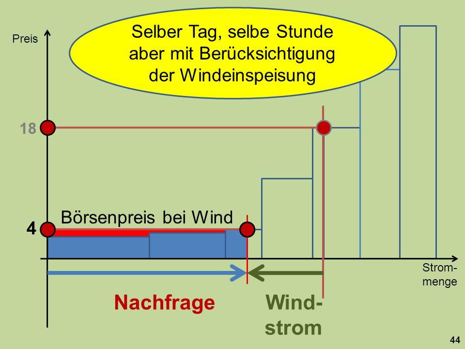 Strom- menge Preis 44 Nachfrage 18 Wind- strom Selber Tag, selbe Stunde aber mit Berücksichtigung der Windeinspeisung Börsenpreis bei Wind 4