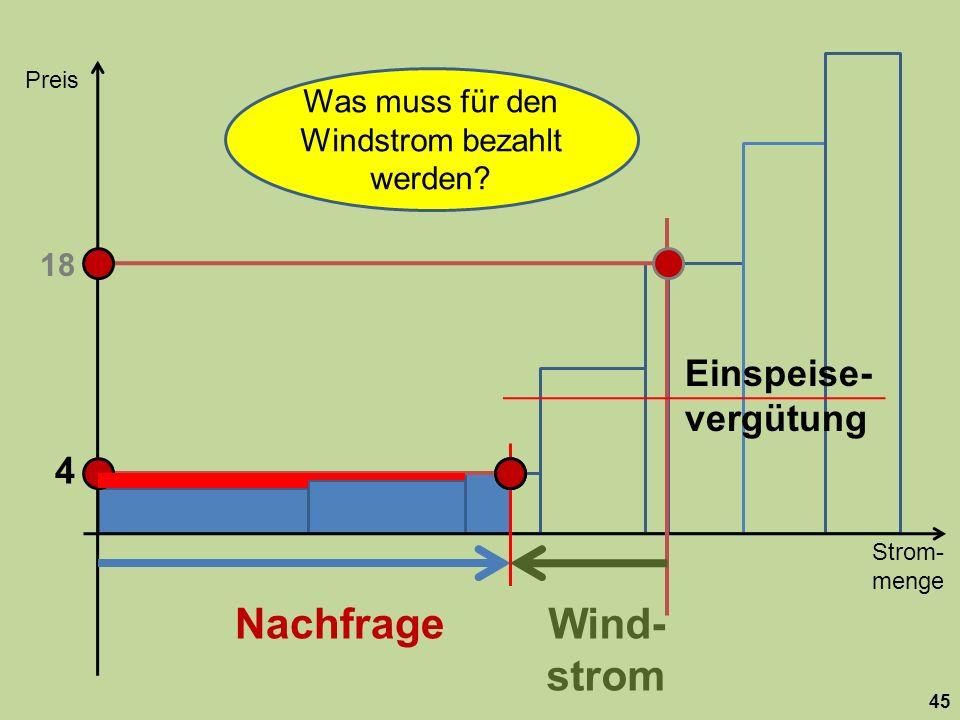 Strom- menge Preis 45 Nachfrage 18 Wind- strom 4 Was muss für den Windstrom bezahlt werden? Einspeise- vergütung