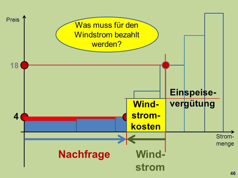 Strom- menge Preis 46 Nachfrage 18 Wind- strom 4 Was muss für den Windstrom bezahlt werden? Einspeise- vergütung Wind- strom- kosten