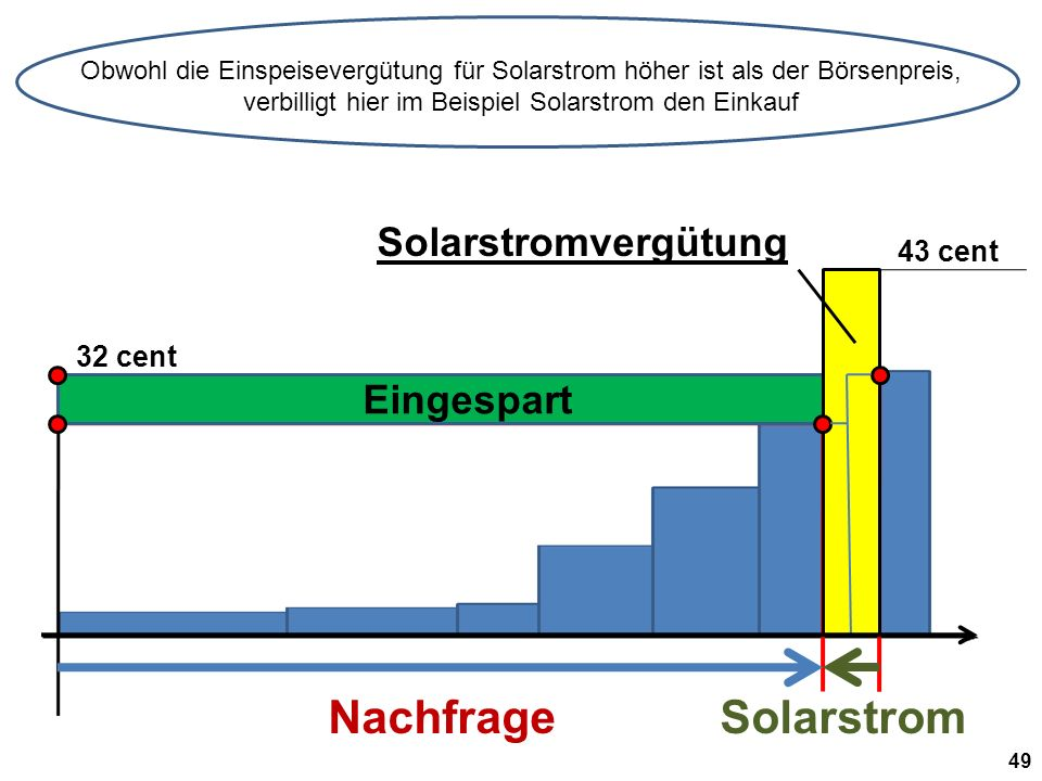 32 cent Solarstromvergütung Eingespart NachfrageSolarstrom Obwohl die Einspeisevergütung für Solarstrom höher ist als der Börsenpreis, verbilligt hier im Beispiel Solarstrom den Einkauf 49 43 cent