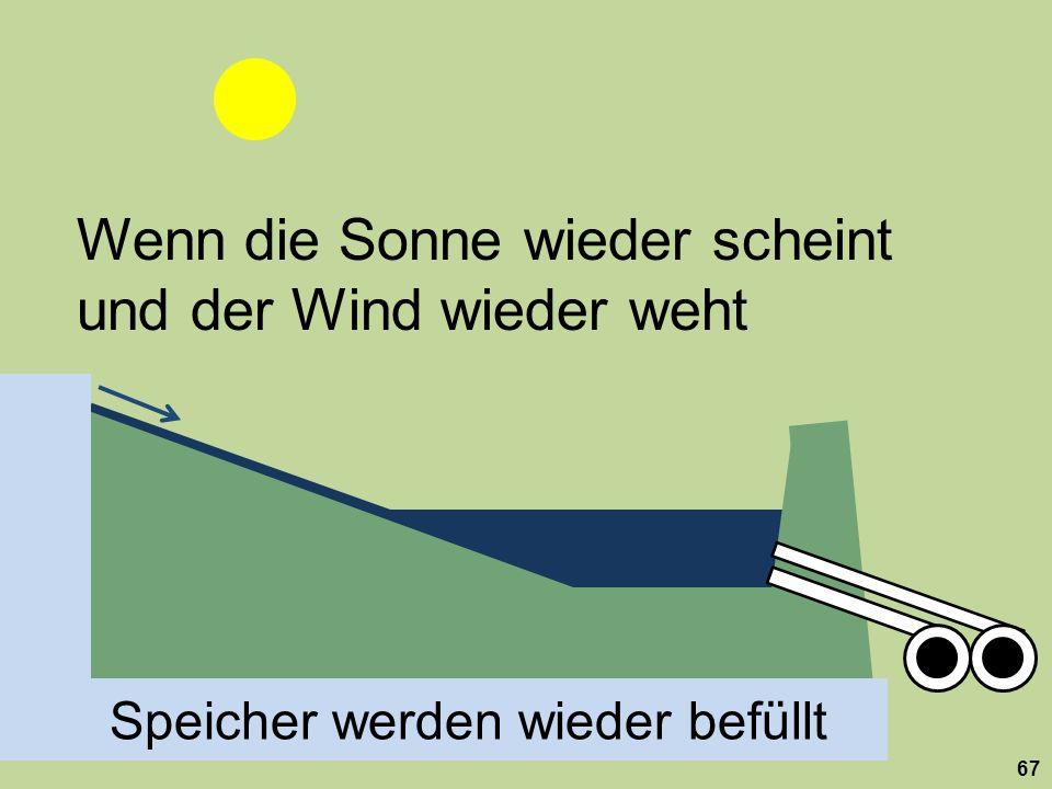 Wenn die Sonne wieder scheint und der Wind wieder weht Speicher werden wieder befüllt 67