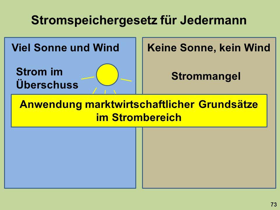 Stromspeichergesetz für Jedermann 73 Viel Sonne und WindKeine Sonne, kein Wind Strom im Überschuss Strommangel Strom billig Strom teuer Anwendung marktwirtschaftlicher Grundsätze im Strombereich