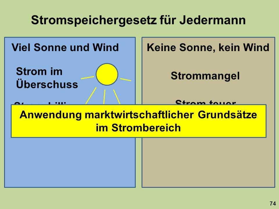 Stromspeichergesetz für Jedermann 74 Viel Sonne und WindKeine Sonne, kein Wind Strom im Überschuss Strommangel Strom billig Strom teuer Anwendung marktwirtschaftlicher Grundsätze im Strombereich
