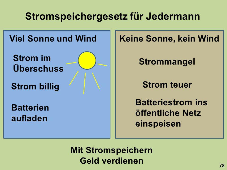 Stromspeichergesetz für Jedermann 78 Viel Sonne und WindKeine Sonne, kein Wind Strom im Überschuss Strommangel Strom billig Strom teuer Batterien aufl