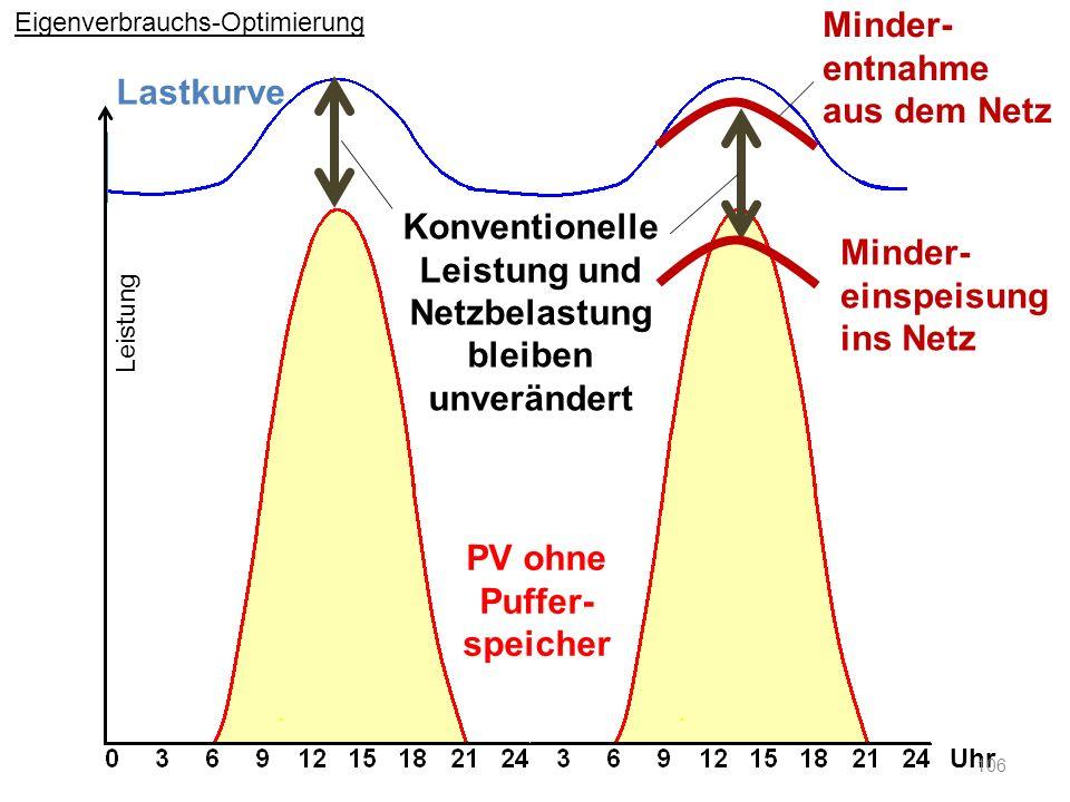 Lastkurve Konventionelle Leistung und Netzbelastung bleiben unverändert PV ohne Puffer- speicher Uhr Leistung Minder- entnahme aus dem Netz Minder- ei