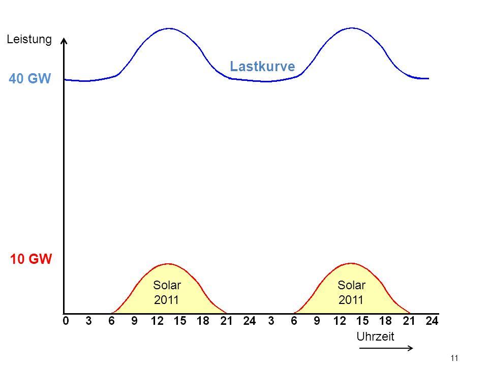 11 Lastkurve Uhrzeit Leistung 10 GW 40 GW Solar 2011