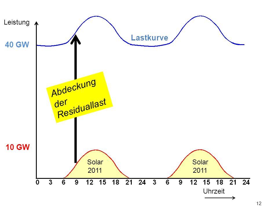 12 Lastkurve Uhrzeit Leistung 10 GW 40 GW Solar 2011 Abdeckung der Residuallast