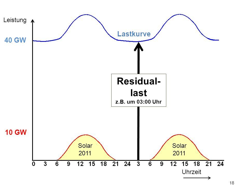 18 Lastkurve Uhrzeit Leistung 10 GW 40 GW Solar 2011 Residual- last z.B. um 03:00 Uhr