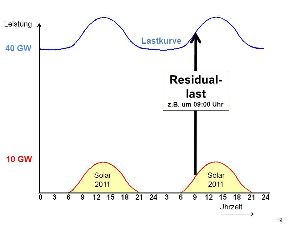 19 Lastkurve Uhrzeit Leistung 10 GW 40 GW Solar 2011 Residual- last z.B. um 09:00 Uhr