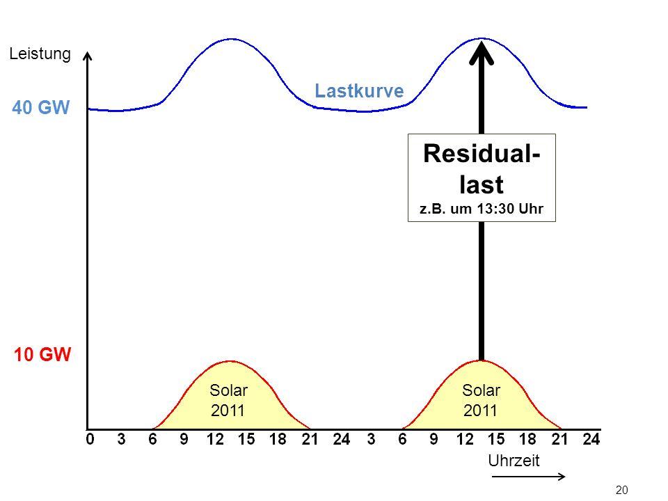 20 Lastkurve Uhrzeit Leistung 10 GW 40 GW Solar 2011 Residual- last z.B. um 13:30 Uhr