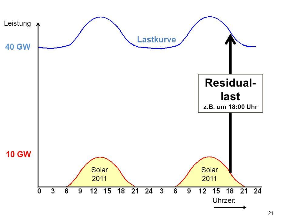 21 Lastkurve Uhrzeit Leistung 10 GW 40 GW Solar 2011 Residual- last z.B. um 18:00 Uhr