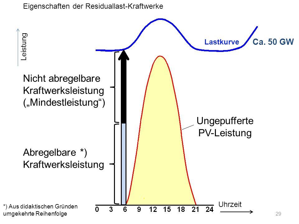 Ca. 50 GW Leistung Uhrzeit Nicht abregelbare Kraftwerksleistung (Mindestleistung) Abregelbare *) Kraftwerksleistung Ungepufferte PV-Leistung Eigenscha