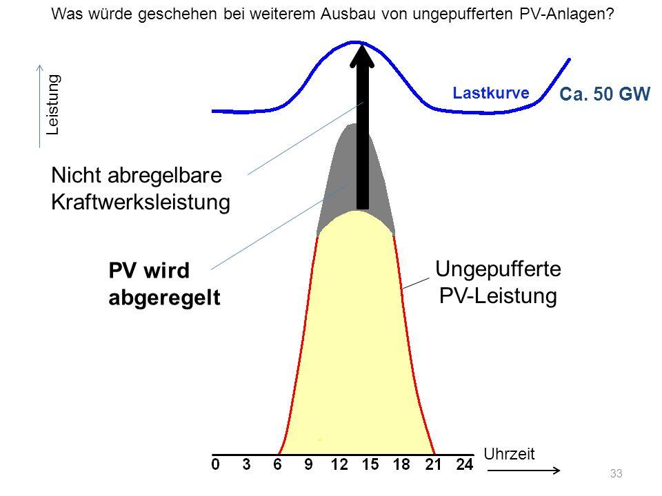 Ca. 50 GW Lastkurve Uhrzeit Leistung Nicht abregelbare Kraftwerksleistung Ungepufferte PV-Leistung Was würde geschehen bei weiterem Ausbau von ungepuf