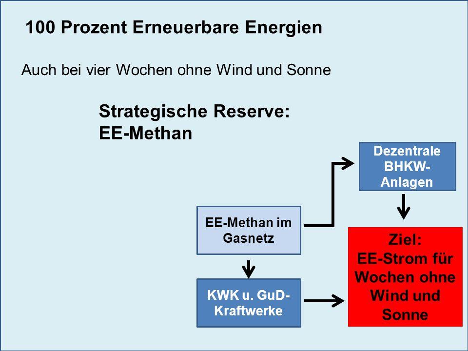 Dezentrale BHKW- Anlagen KWK u. GuD- Kraftwerke Ziel: EE-Strom für Wochen ohne Wind und Sonne EE-Methan im Gasnetz Strategische Reserve: EE-Methan 100