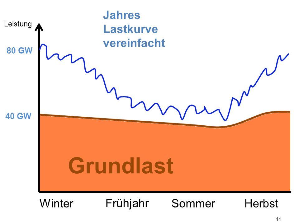 44 Leistung 40 GW 80 GW WinterSommerHerbst Frühjahr Grundlast Jahres Lastkurve vereinfacht