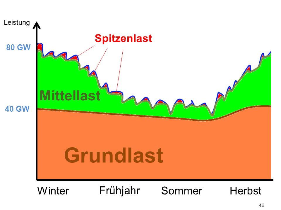 46 Leistung 40 GW 80 GW Grundlast Mittellast Spitzenlast WinterSommerHerbst Frühjahr