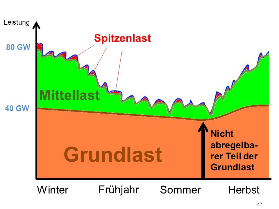 47 Leistung 40 GW 80 GW Grundlast Mittellast Spitzenlast WinterSommerHerbst Frühjahr Nicht abregelba- rer Teil der Grundlast