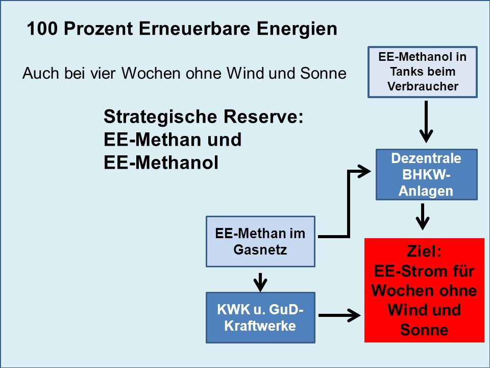 66 Warum Integration in die PV-Anlage.