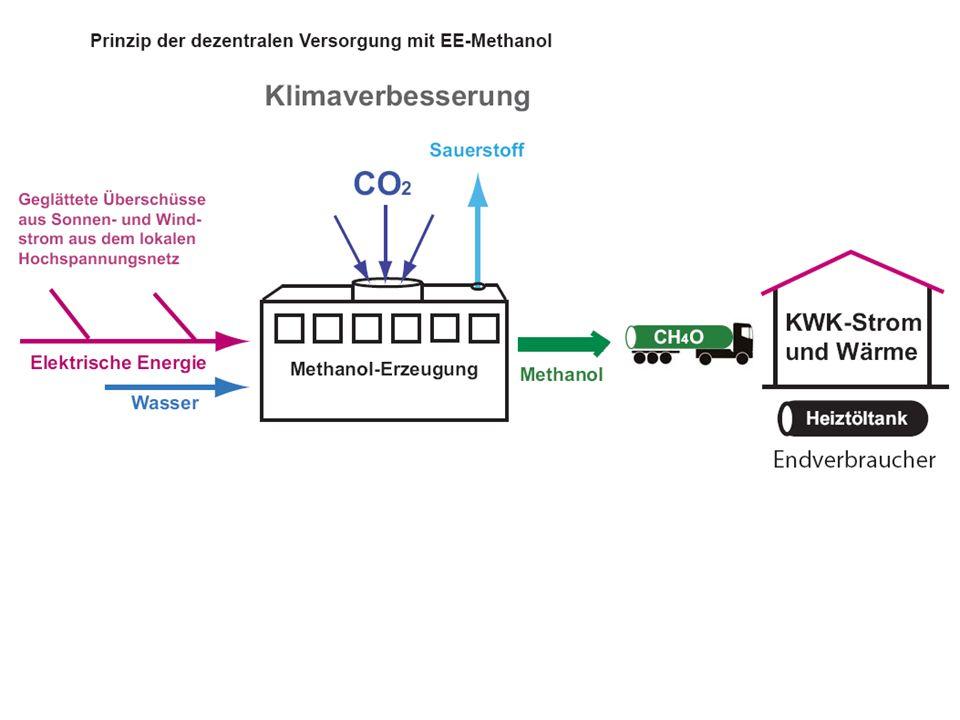 …erzeugen aus CO 2 und H 2 O … EE-Methanol EE-Methan.