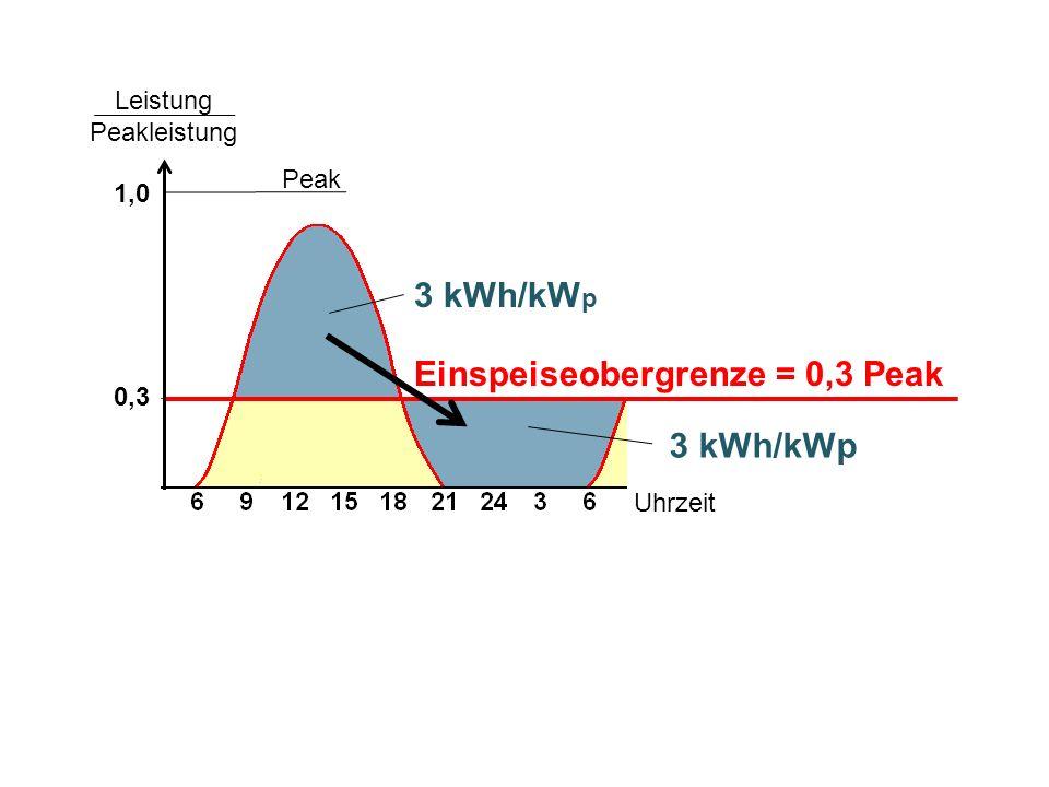 Einspeiseobergrenze = 0,3 Peak Peak 3 kWh/kW p Leistung Peakleistung 1,0 0,3 Uhrzeit