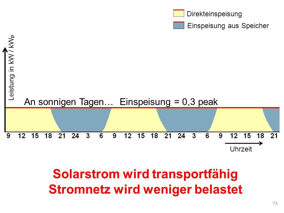Direkteinspeisung Einspeisung aus Speicher Uhrzeit An sonnigen Tagen… Einspeisung = 0,3 peak Leistung in kW / kW p 74 Solarstrom wird transportfähig S