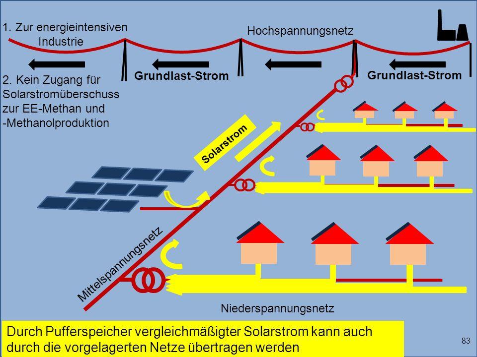 1. Zur energieintensiven Industrie Solarstrom 83 Durch Pufferspeicher vergleichmäßigter Solarstrom kann auch durch die vorgelagerten Netze übertragen
