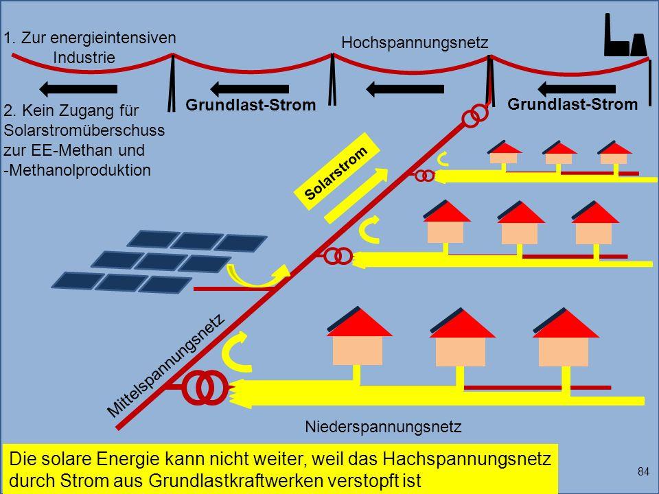 1. Zur energieintensiven Industrie Solarstrom 84 Die solare Energie kann nicht weiter, weil das Hachspannungsnetz durch Strom aus Grundlastkraftwerken