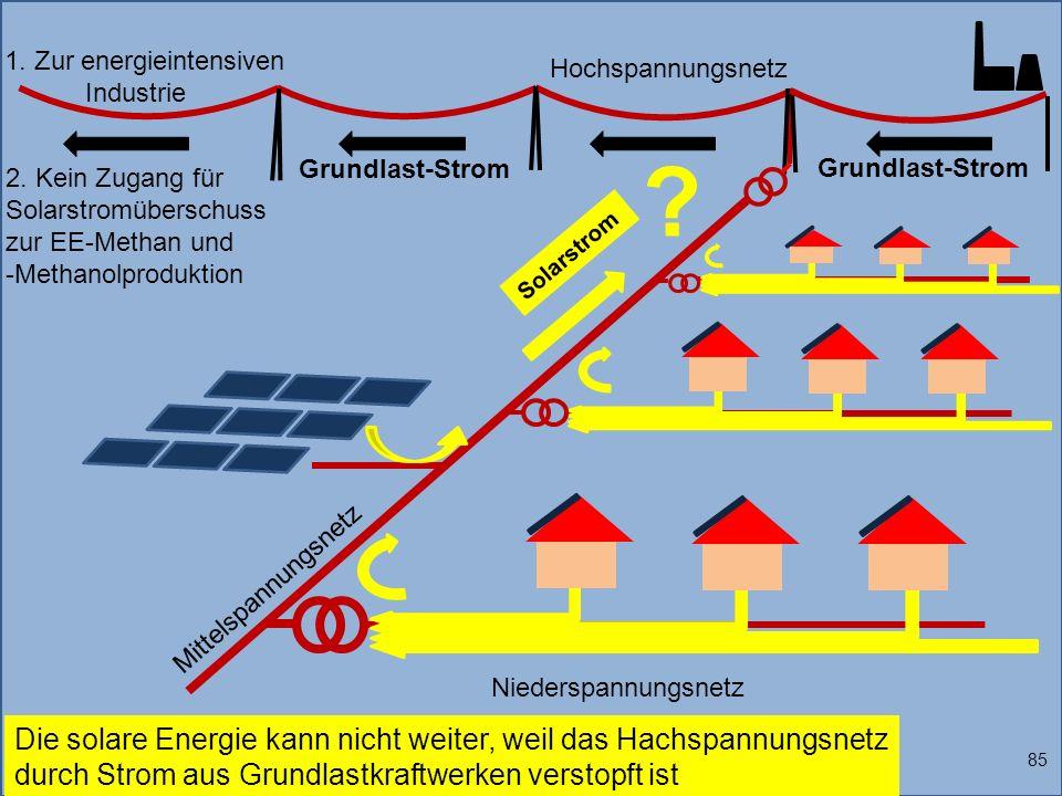 1. Zur energieintensiven Industrie Solarstrom 85 Die solare Energie kann nicht weiter, weil das Hachspannungsnetz durch Strom aus Grundlastkraftwerken