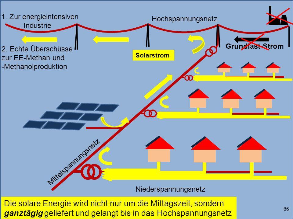 1. Zur energieintensiven Industrie Solarstrom 86 Die solare Energie wird nicht nur um die Mittagszeit, sondern ganztägig geliefert und gelangt bis in