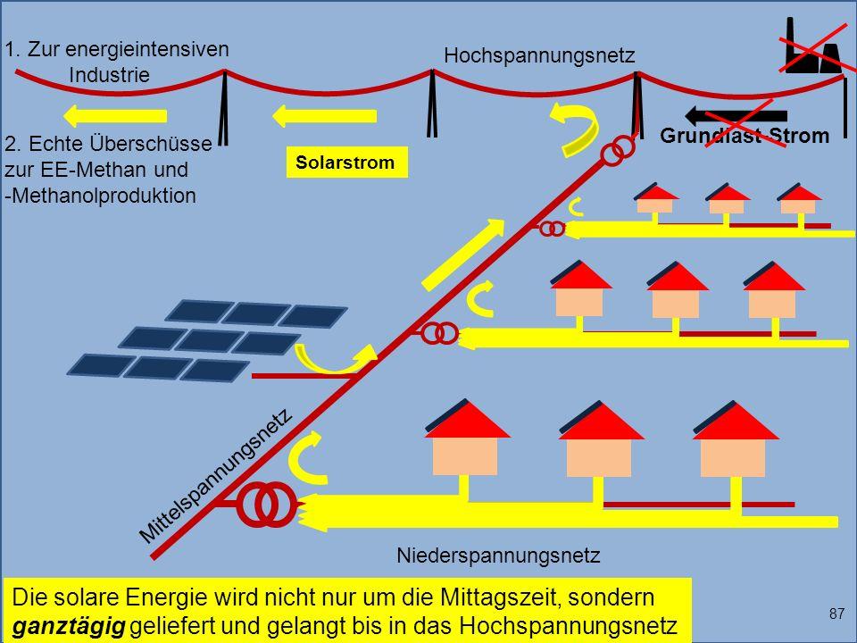 Grundlast-Strom 1. Zur energieintensiven Industrie Solarstrom 87 Die solare Energie wird nicht nur um die Mittagszeit, sondern ganztägig geliefert und