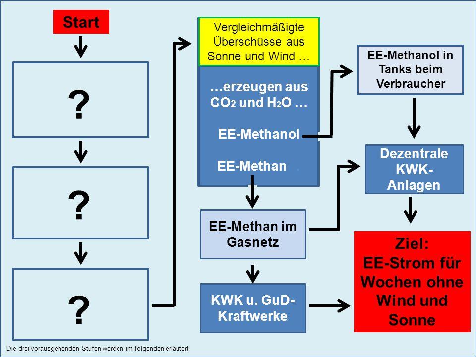 …erzeugen aus CO 2 und H 2 O … EE-Methanol EE-Methan. Dezentrale KWK- Anlagen KWK u. GuD- Kraftwerke Ziel: EE-Strom für Wochen ohne Wind und Sonne Sta