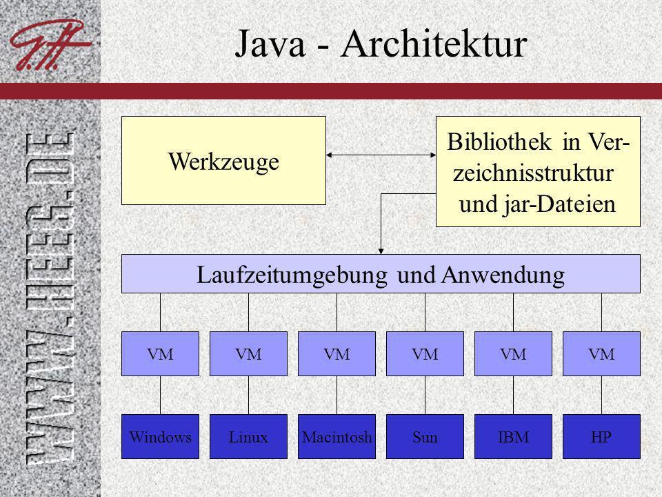 VisualWorks - Architektur WindowsLinuxMacintoshSunIBMHP Werkzeuge Bibliothek Anwendung(en) Image VM