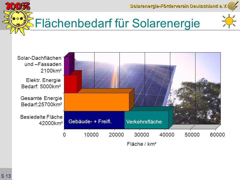 Solarenergie-Förderverein Deutschland e.V. S.13 Flächenbedarf für Solarenergie 0100002000030000400005000060000 Fläche / km² Gebäude- + Freifl. Verkehr