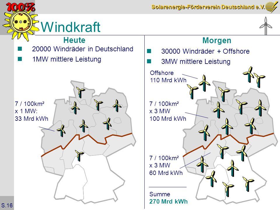 Solarenergie-Förderverein Deutschland e.V. S.16 Windkraft Heute Offshore 110 Mrd kWh Summe 270 Mrd kWh 7 / 100km² x 1 MW: 33 Mrd kWh Morgen 7 / 100km²
