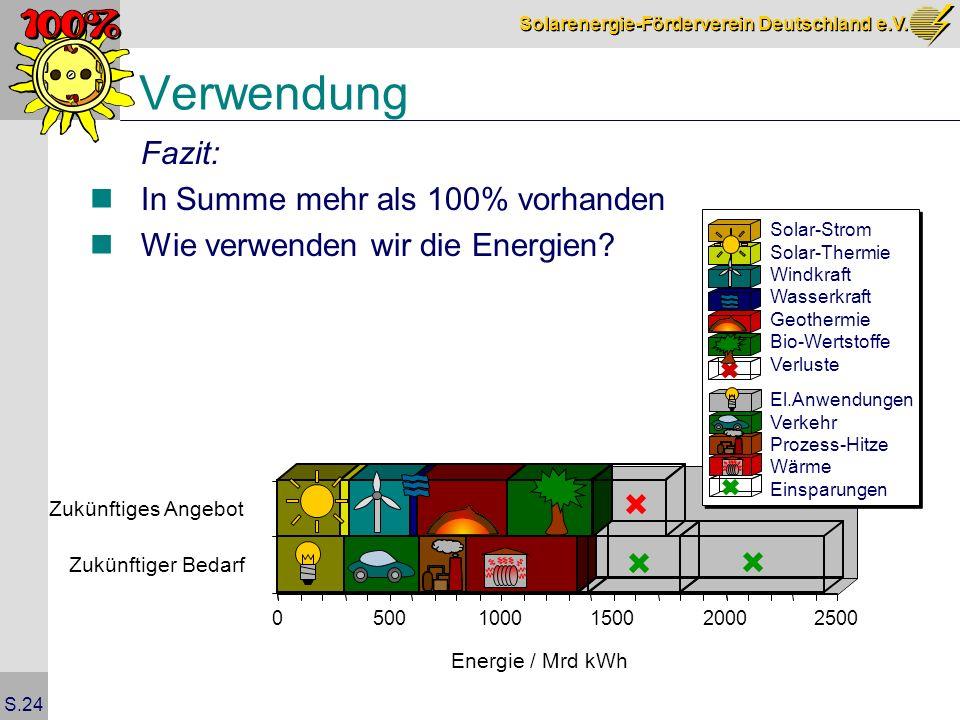 Solarenergie-Förderverein Deutschland e.V. S.24 Verwendung Fazit: In Summe mehr als 100% vorhanden Wie verwenden wir die Energien? 0500100015002000250