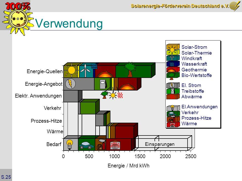Solarenergie-Förderverein Deutschland e.V. S.25 05001000150020002500 Energie / Mrd kWh Bedarf Energie-Quellen Elektr. Anwendungen Verkehr Einsparungen