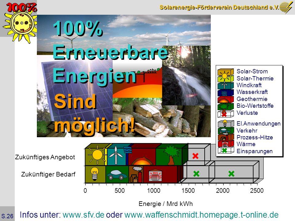 Solarenergie-Förderverein Deutschland e.V. S.26 05001000150020002500 Energie / Mrd kWh Zukünftiger Bedarf Zukünftiges Angebot El.Anwendungen Verkehr P