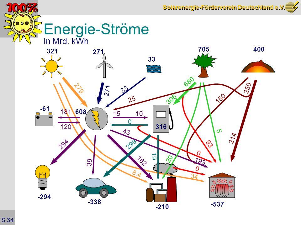 Solarenergie-Förderverein Deutschland e.V. S.34 Energie-Ströme In Mrd. kWh 321 271 33 705400 279 271 33 25 306 316 608 -61 181 120 10 0 294 299 162 8.