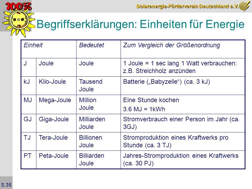 Solarenergie-Förderverein Deutschland e.V. S.35 Begriffserklärungen: Einheiten für Energie EinheitBedeutetZum Vergleich der Größenordnung JJoule 1 Jou