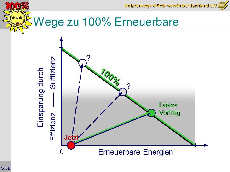 Solarenergie-Förderverein Deutschland e.V. S.38 Wege zu 100% Erneuerbare Erneuerbare Energien Suffizienz Effizienz 0 Dieser Vortrag Dieser Vortrag Jet