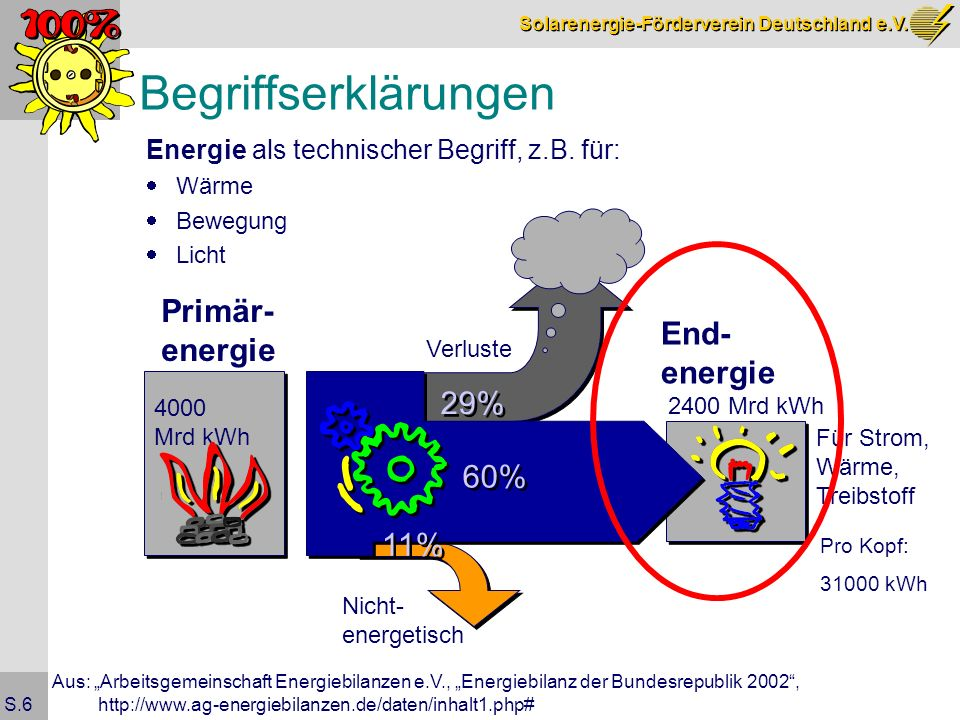 Solarenergie-Förderverein Deutschland e.V. S.6 Begriffserklärungen Aus: Arbeitsgemeinschaft Energiebilanzen e.V., Energiebilanz der Bundesrepublik 200