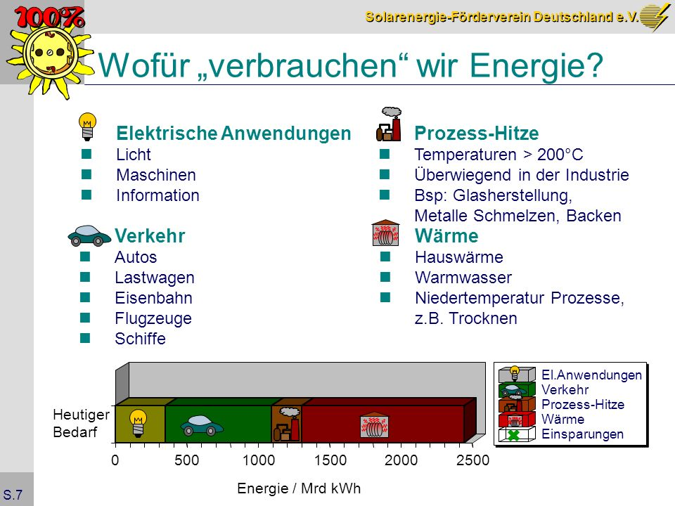 Solarenergie-Förderverein Deutschland e.V. S.7 Wofür verbrauchen wir Energie? 05001000150020002500 Energie / Mrd kWh Heutiger Bedarf Elektrische Anwen
