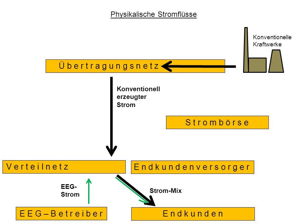 E n d k u n d e n E n d k u n d e n v e r s o r g e r S t r o m b ö r s e E E G – B e t r e i b e r V e r t e i l n e t z b e t r e i b e r Physikalische Stromflüsse Konventionelle Kraftwerke Konventionell erzeugter Strom Strom-Mix Ü b e r t r a g u n g s n e t z b e t r e i b e r EEG- Strom